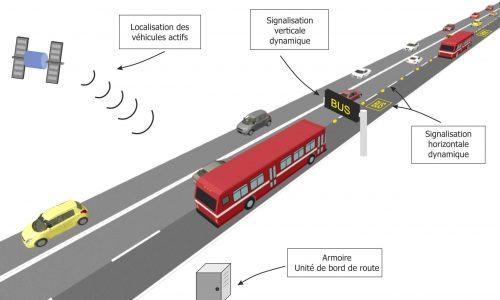 Affectation dynamique voie bus
